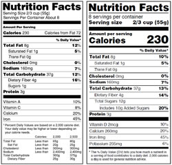 Status and Outlook of Food Labeling Proposals