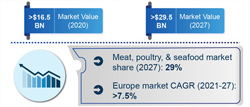 Processed Meat and Poultry Applications Drive Food Safety Testing Industry